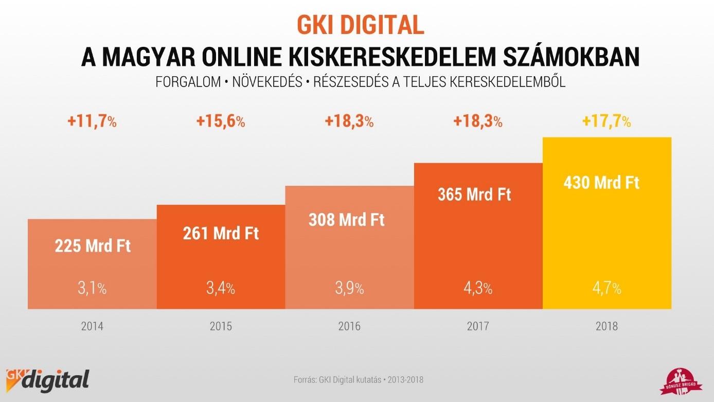 internetes forgalom bevételei)