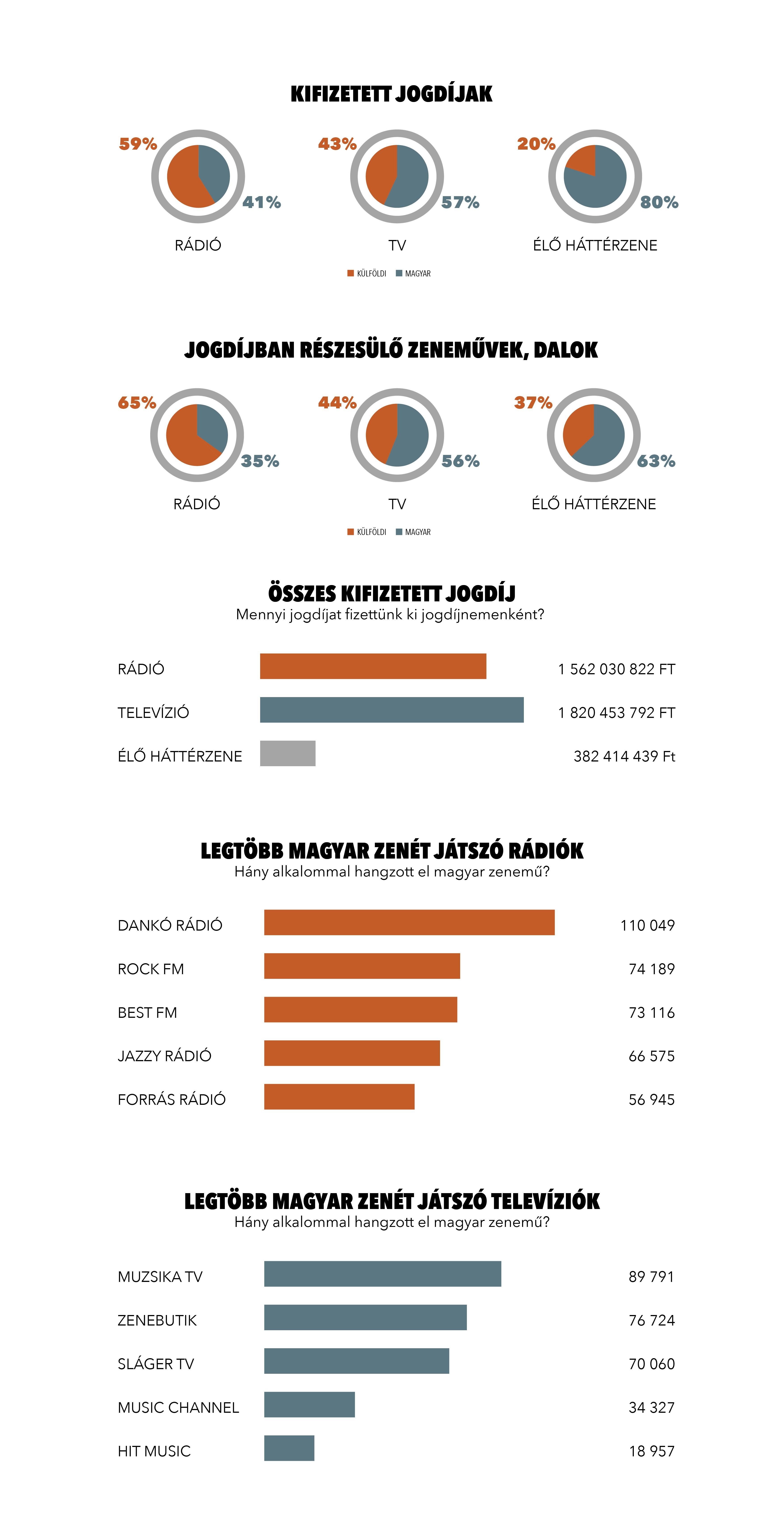 Emelkedtek a TV-s jogdíjak - Média - Mediapiac com