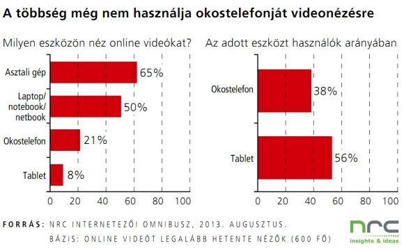 video órák internetes bevételek)