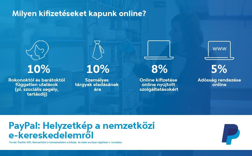 """db6b7be986 """"A magyarok közvetlenül is részt vesznek a globális kereskedelemben: a  digitális platformokat tanulásra, munkakeresésre, ..."""